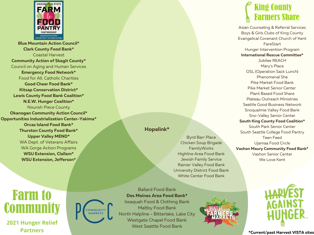 Venn diagram listing food assistance organizations participating across Harvest Against Hunger's 3 Farm to Community programs, with logos