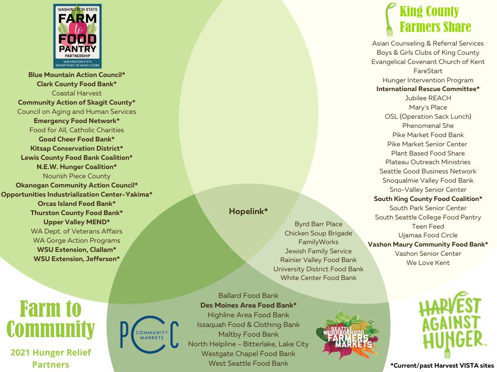 Venn diagram with logos of Harvest Against Hunger's Farm to Community program and partners